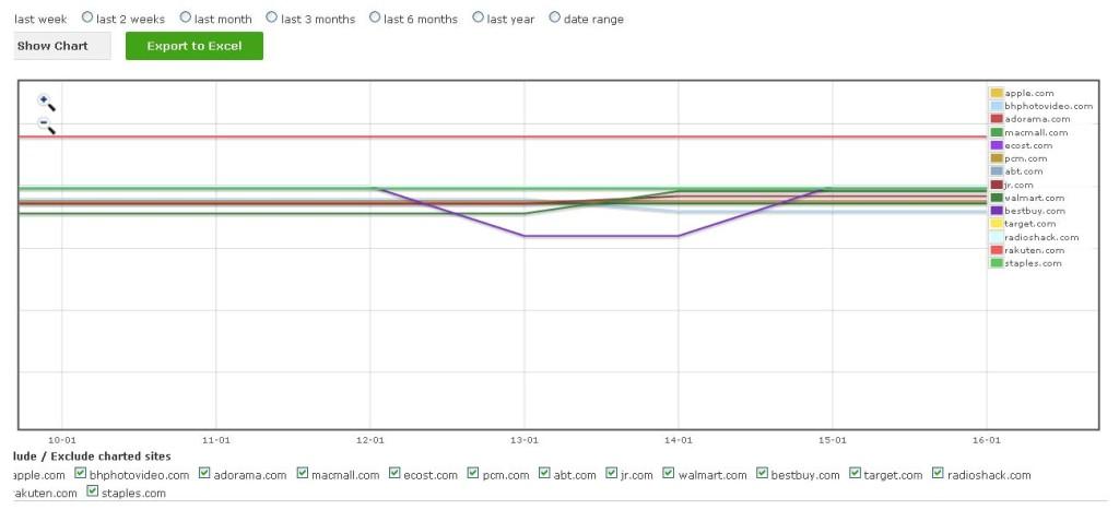 Post navigation ← Previous Price2Spy Charting Enhancement
