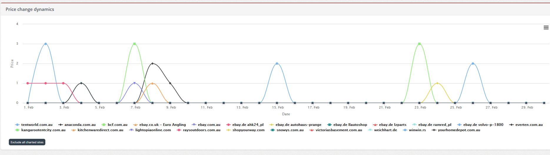 new chart price change dynamics
