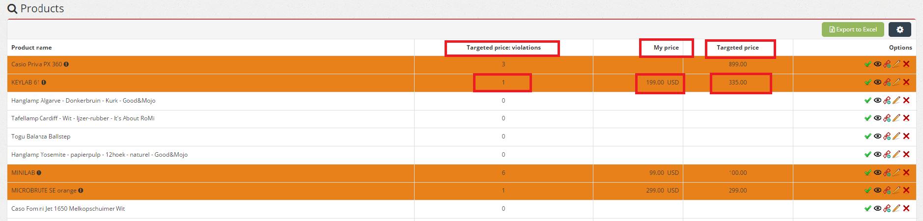 Targeted price violations