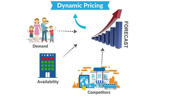 dynamic pricing benefits