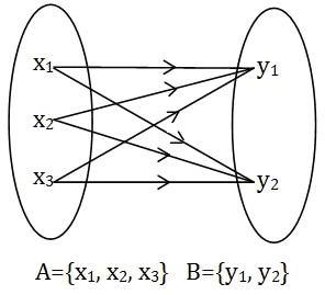 ML training process calculation