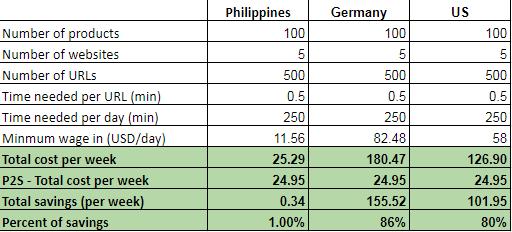 weekly calculation