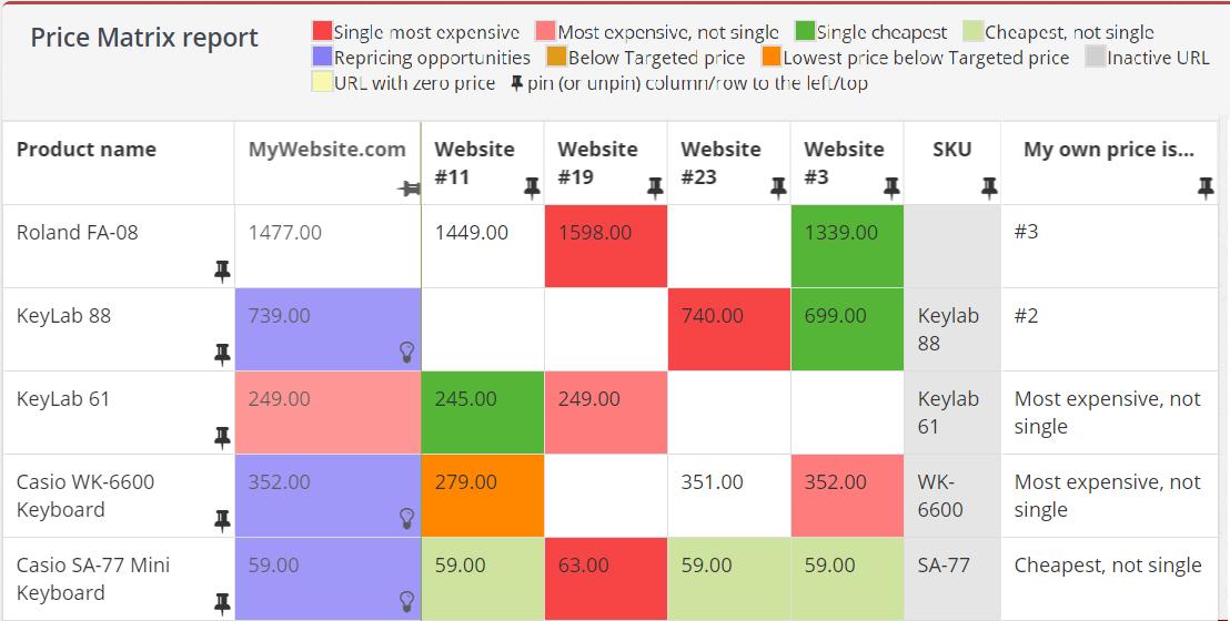 Online Fiyat Takip Aracı
