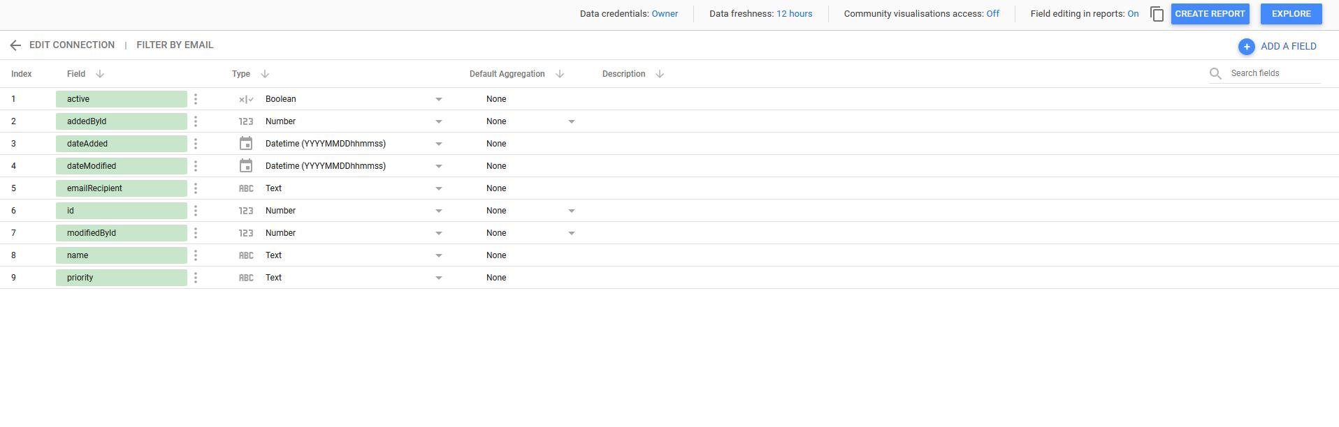Google Data Studio – connecting with Price2Spy API
