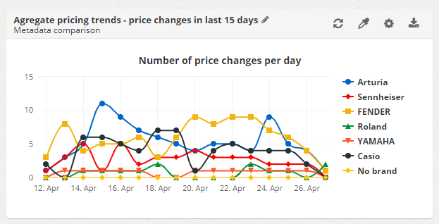 Pricing dashboard