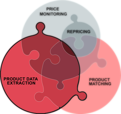 Site crawl and Competitor product extraction