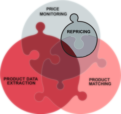 Pricing strategy / Repricing